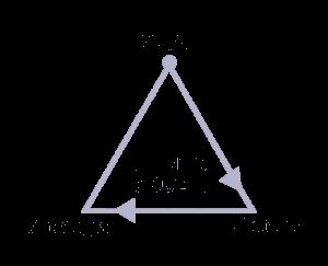Triángulo Mundo Oculto