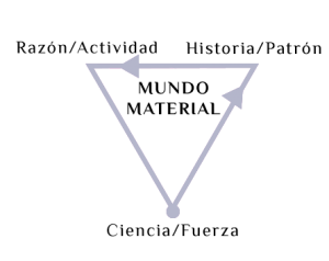 Triángulo Mundo Material